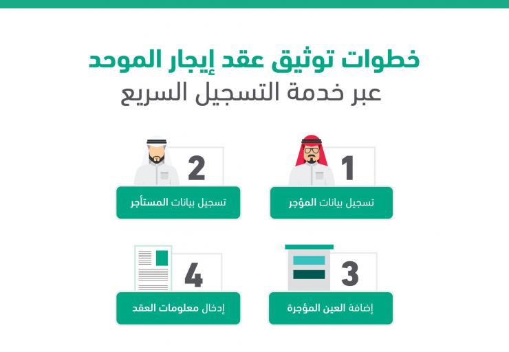 إيجار يقل ص خدمة توثيق العقود إلى 4 خطوات خلال 8 دقائق إيجار